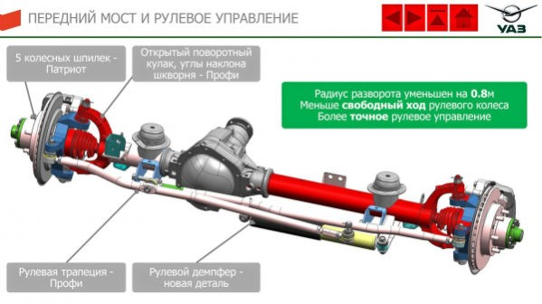 передний мост и рулевое управление УАЗ Патриот